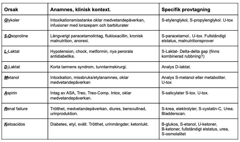 diabetes ketonkroppar vid